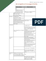 Optimisez vos pages d'aperçu et de détail