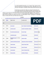 List of Airport by IATA Code