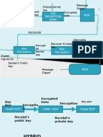 Rsa and Aes Diagram