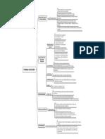 Organização Politico Administrativa do Estado - FORMAS DE ESTADO