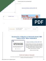 Comparativa Del Bolivar Dolar Desde 1980 Hasta 2015