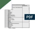 Lista de Materiales Para LISTA DE MATERIALES para el examenEl Examen