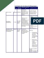 65445686 Ventajas y Desventajas de Los Tipos de Empresas