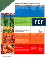 Ppd Phytochemical Produce Rainbow