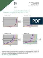 PORON Urethane Compression Force Deflection CFD Curves