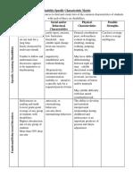 characteristics matrix