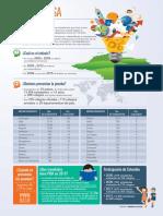 Pruebas Pisa Infografia