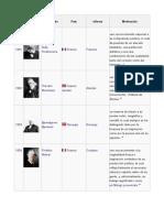 Ganadores Nobel 1901 - 2014