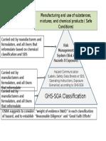 Piramide GHS Ingles