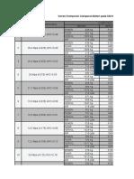 Variasi Komposisi Campuran Beton PadaSNI 03-2834-2000