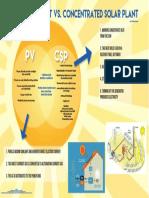 pv vs csp infographic
