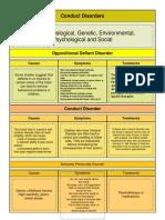 conduct disorders fact sheet