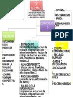 Mapa Conceptual Sistemas de Informacion