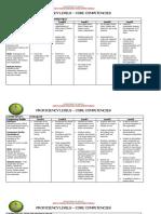DOH Core Competency Levels