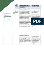 standard 2 artefact and annotations