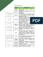 Simbologia ANSI Para Diagramas de Flujo