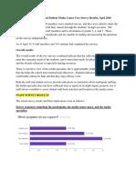 user survey results suzich 5-1-2016