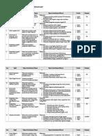 Silabus Mata Ajaran Manajemen Logistik Rs