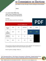 COMELEC MEMO No 201643 Official Result of the 2016 Plebiscite