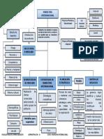 Mapa Conceptual-marketing Internacional
