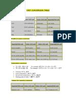 191 Unit Conversion Table