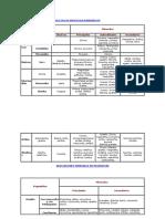 ASOCIACIONES PRINCIPALES EN LOS PROCESOS MAGMÁTICOSde procesos químicos.docx