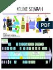 TIMELINE SEJARAH.pptx