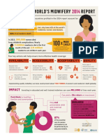 Midwifery Infographic
