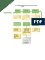 Diagrama de Flujo Para La Elaboracion de Mantequilla de Fresa