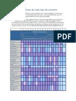 Aplicaciones de cada tipo de cemento1.doc