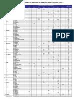 Obras Por Impuestos - Ranking de Departamentos Por Monto de Inversion