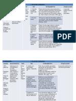 Plan de cuidados paciente con IAM
