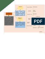 Mapa de La Clsificacion de Los Derechos