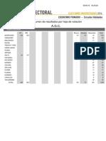 Resultados Elecciones Universitarias 2016