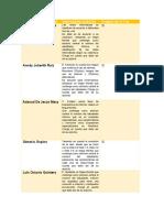 Tabla de Distribucion Interrogantes Colaboratibo Herramientas Telematica (3)