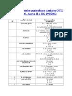 Lista Substantelor Periculoase Conform OUG 200