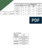 CTVC Summaryof All 3 NHs