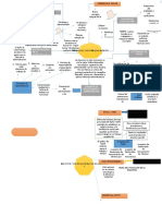 Mapa Mental la administracion cientifica