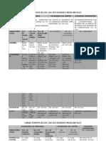 012CUADRO DE LAS CARACTERISTICAS PRINCIPALES DE LAS SOCIEDADES MERCANTILES.docx