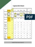 Comparison Table for Flowmeter