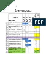 Setar Cuadro Ultimo de Inversiones 2015 -2018