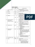 Daftar Penyakit Kompetensi Dokter Umum