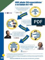 Cómo Usan Nuestras Patentes Los Clientes de I+D