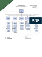 Struktur Organisasi Ub