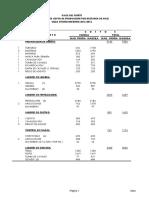 Costo Produccion Maiz 2015-16