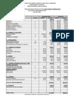 Chile-costo Produccion Sagarpa o.i. 2015-2016