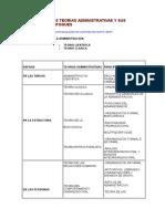 Las Principales Teorías Administrativas y Sus Principales Enfoques