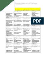 Cuadro Comparativo Fallas en El Proceso de Planificacion Gestion de Proyectos