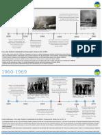 JMSWCD Timeline