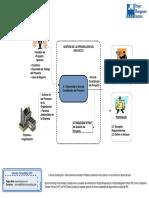 Curso PMI - Diagrama De Flujo - Integración
